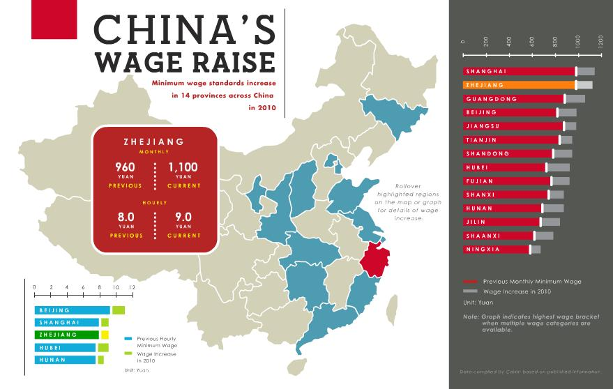 salaire chine