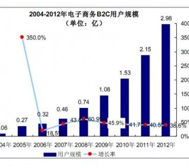 Le ecommerce en Chine commence à se développer