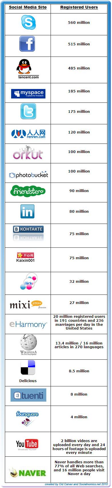 Top media sociaux