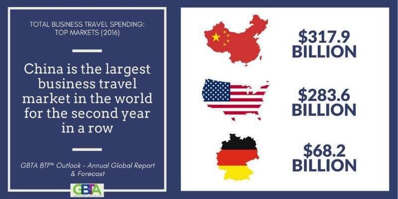 marché tourisme Chine