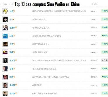 Les 10 comptes Sina Weibo les plus populaires en Chine