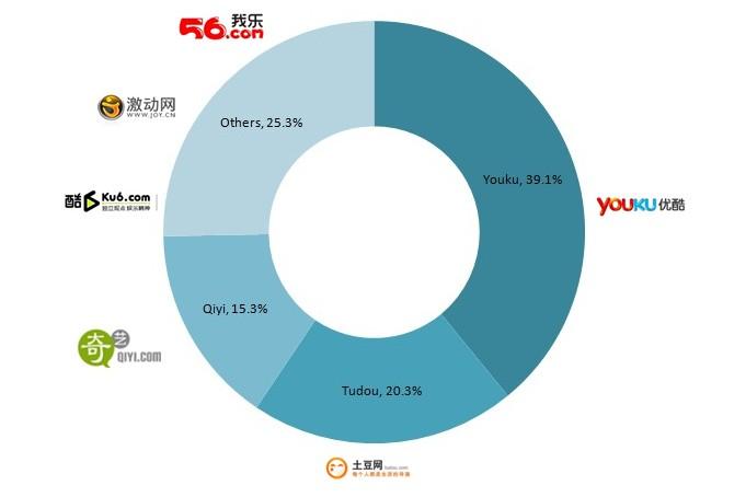 video online en Chine