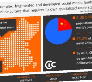 Le Paysage Chinois des réseaux sociaux