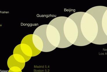 Les plus grandes villes de Chine