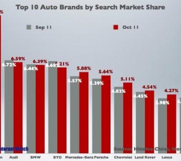 Top 10 des recherches de marques automobiles en Chine