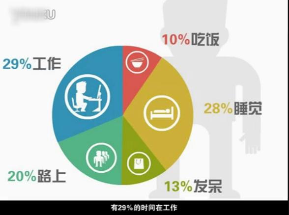 Zhaopin: l'analyse ludique de la société moderne Chinoise