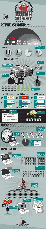 L'internet chinois en une image