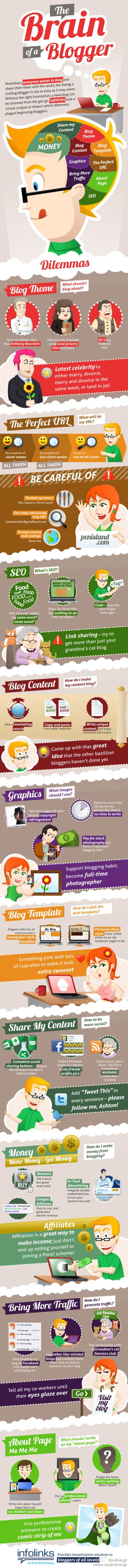 Probleme blogueur