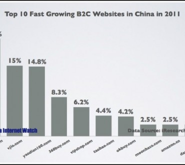 Top 10 des sites de E-commerce chinois qui cartonnent