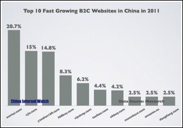 e marketing top  des sites de commerce chinois qui cartonnent