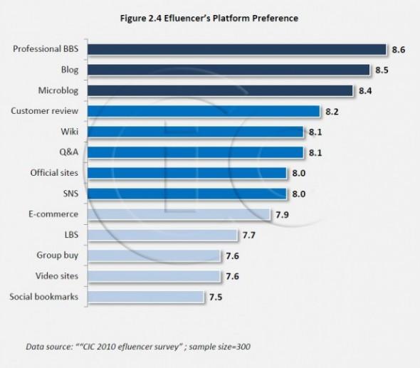 Les médias sociaux chinois les plus influents