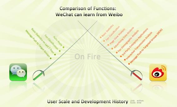 Weibo VS Weixin