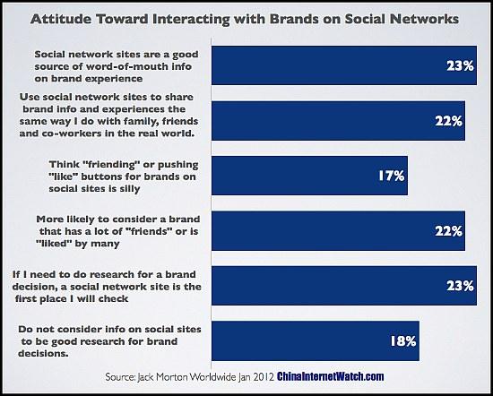 china-social-media-attitude