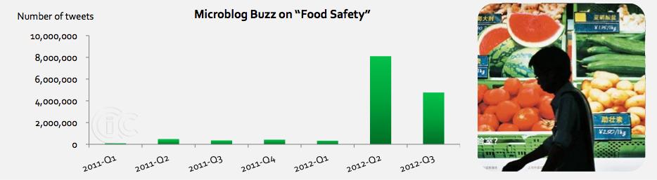 Sécurité alimentaire