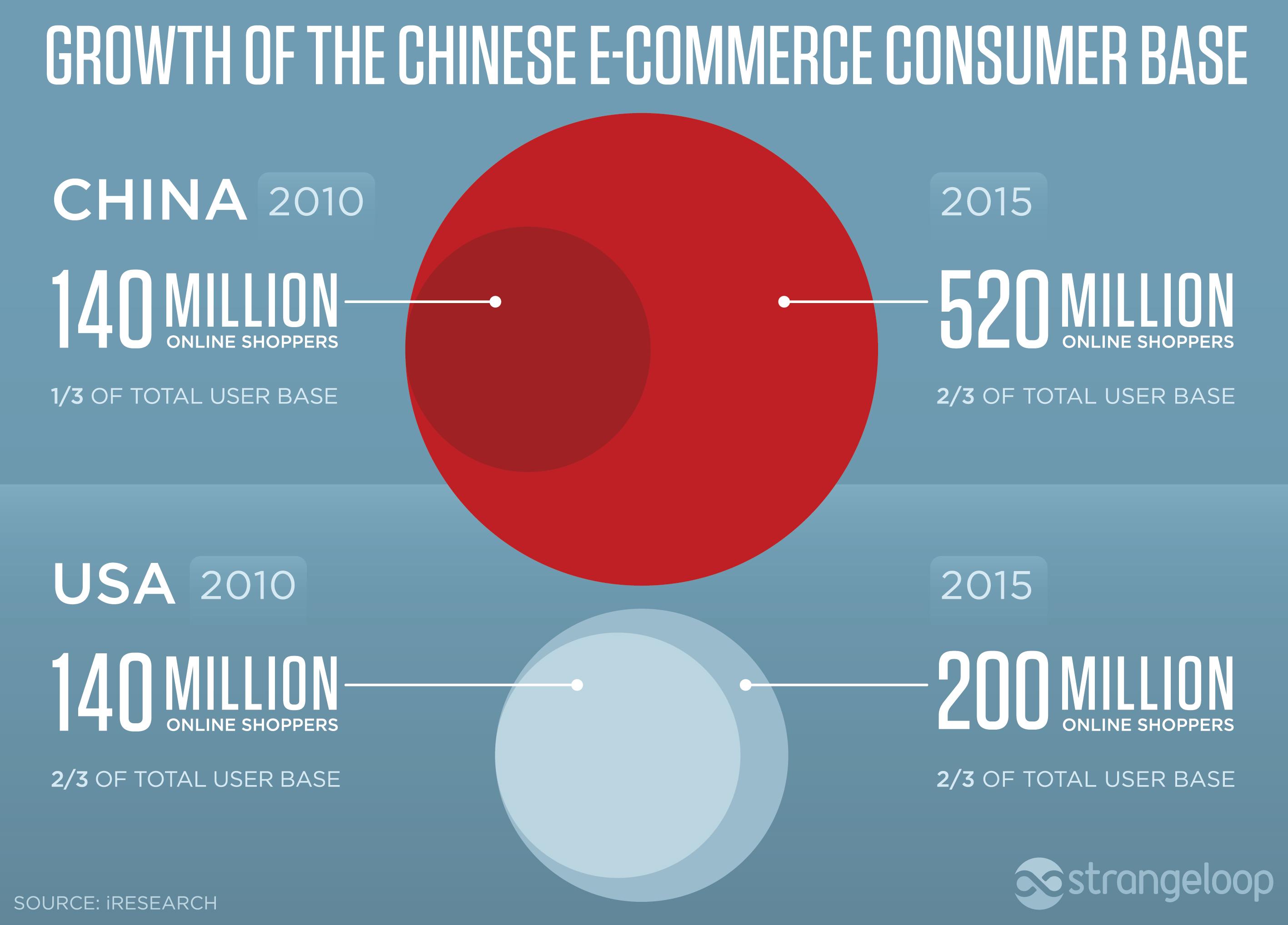 Chinese shopper