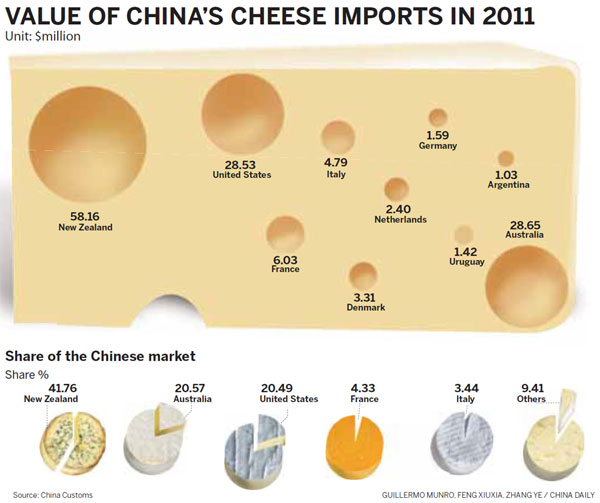 Value of China's cheese imports in 2011