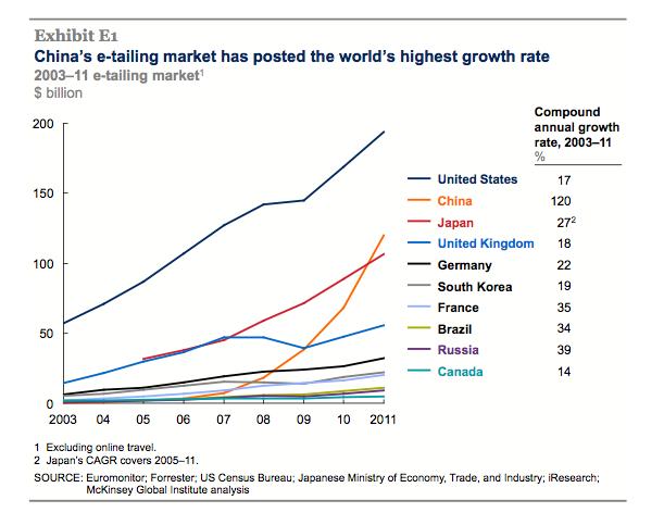 Croissance du e-commerce en Chine