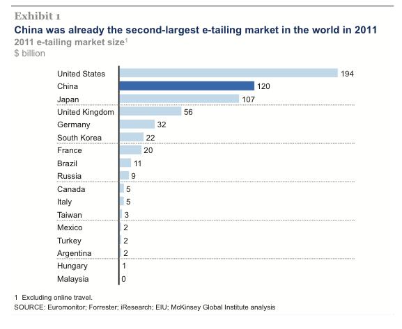 La Chine devance le Japon dans le e-commerce en 2011