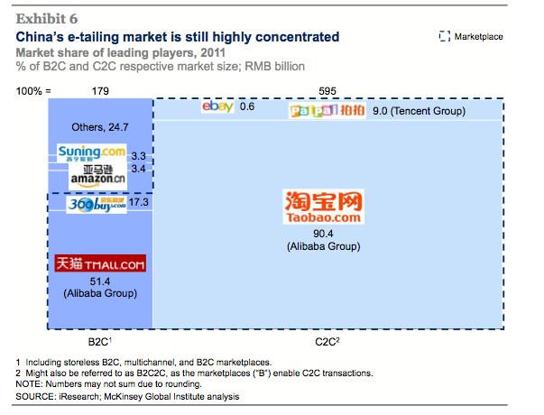 e-commerce très concentré en Chine
