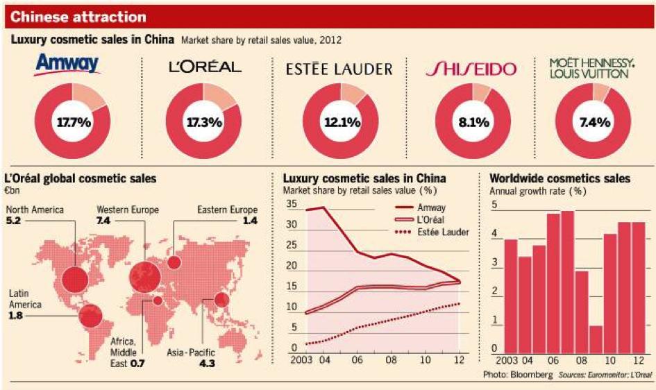 L'oreal Chine
