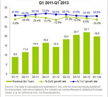 Nouvelle croissance pour le marché de la publicité en ligne en Chine