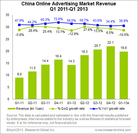 China Online Advertising Market Revenue