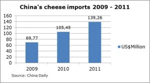 China's cheese imports  2009-2011