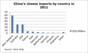 China's cheese imports by country in 2011