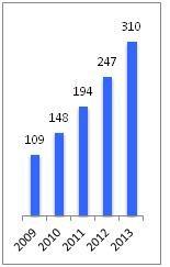 graphe econsommateur e commerce