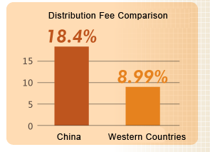 taxe distribution chine
