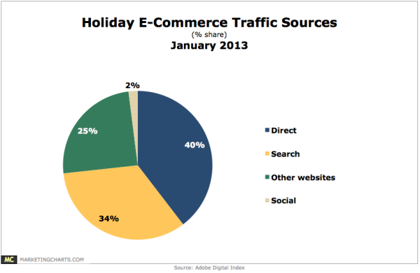 adobe-holiday-traffic-data-600x391