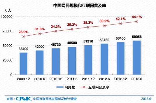 La Chine compte 591 millions d'internautes, 460 millions de mobinautes