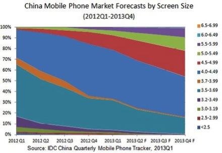 Perspective smartphone 2