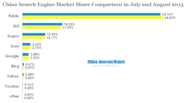 china-search-engine-market-share-comparison-in-july-and-august-2013
