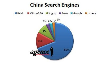 China search engine