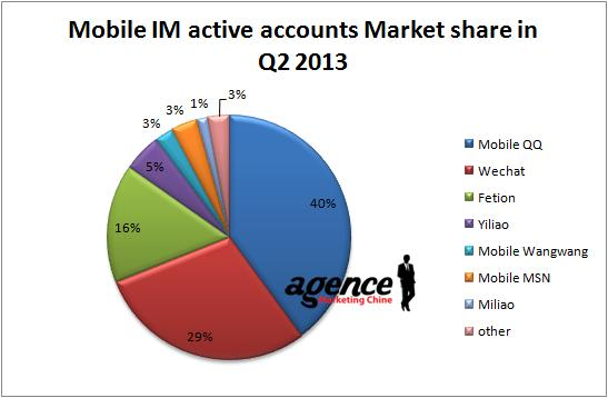 mobile-im-active-accounts-market-share-in-q2-2013