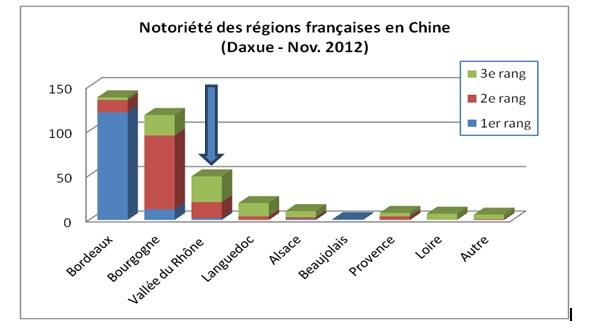 popularité des Vins vallée Rhone en Chine