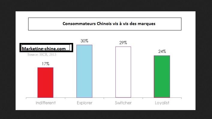 Consommateurs chinois étude