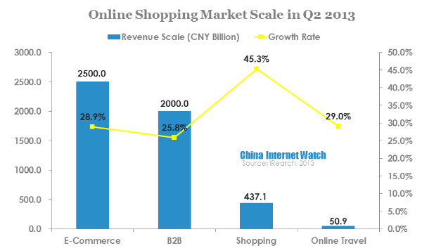 the growth of online shopping