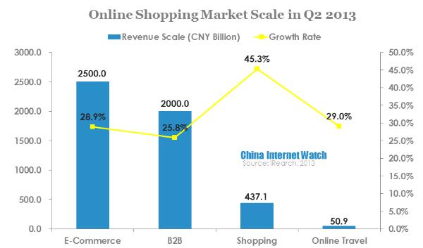 graphique 3 market