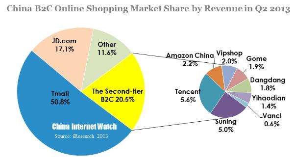 graphique 6 market