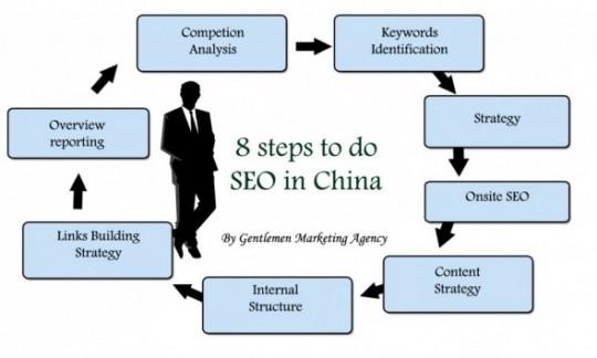 10 bonnes raisons de nous choisir comme agence de référencement en Chine