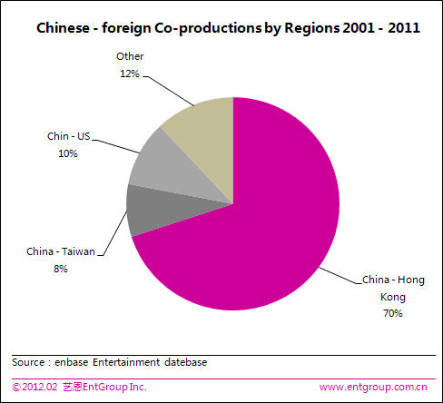 film en Chine