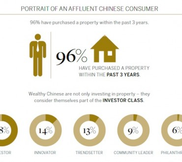 Les riches Chinois parient sur l'art et sur l'immobilier à l'étranger