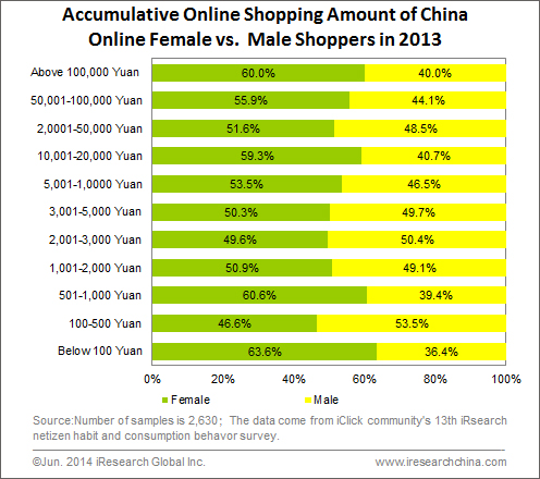 Accumulative Online shopper habits