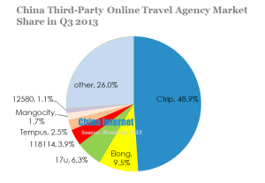china-third-party-online-travel-agency-market-share-in-q3-2013-1