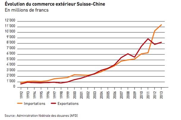 Evolution commerce extérieur Suisse Chine