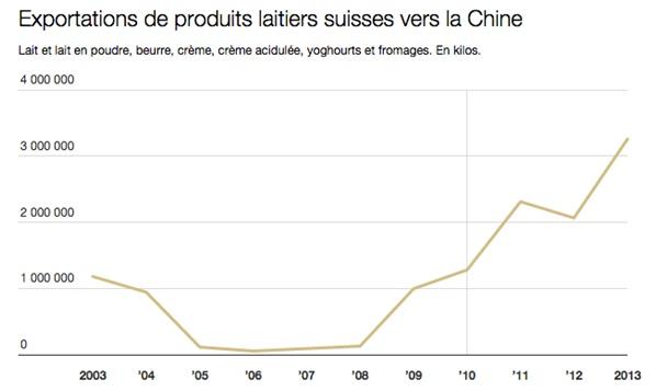 Exportations produits laitiers suisse vers Chine