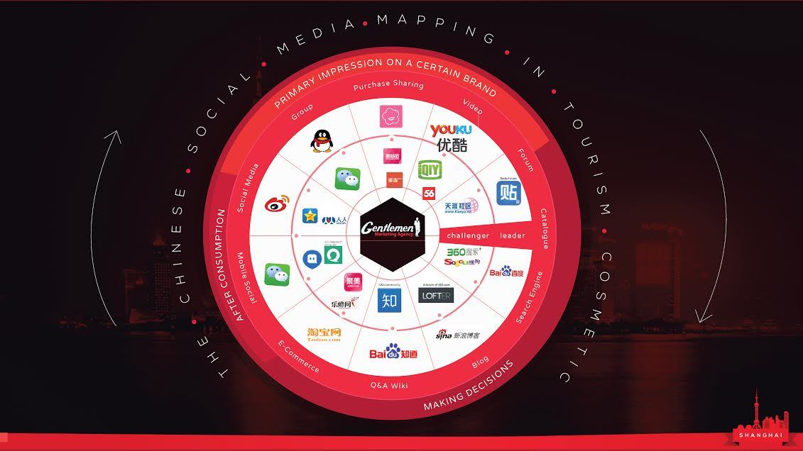 5 erreurs classiques que les marques font sur les réseaux sociaux en Chine