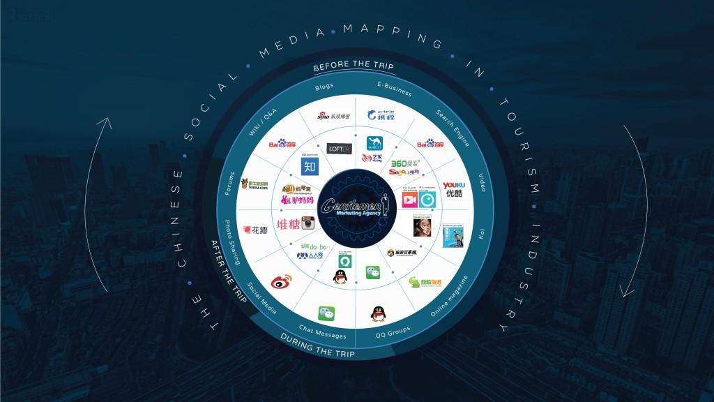 Tourism-social-media-China-
